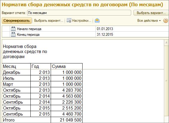 Пример отчета «Норматив сбора денежных средств по договорам»