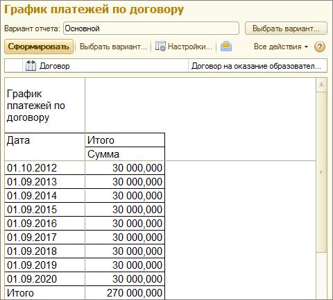 Пример отчета «График платежей по договору»